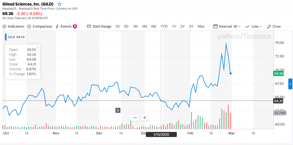 NASDAQ: GILD stock chart yahoo finance
