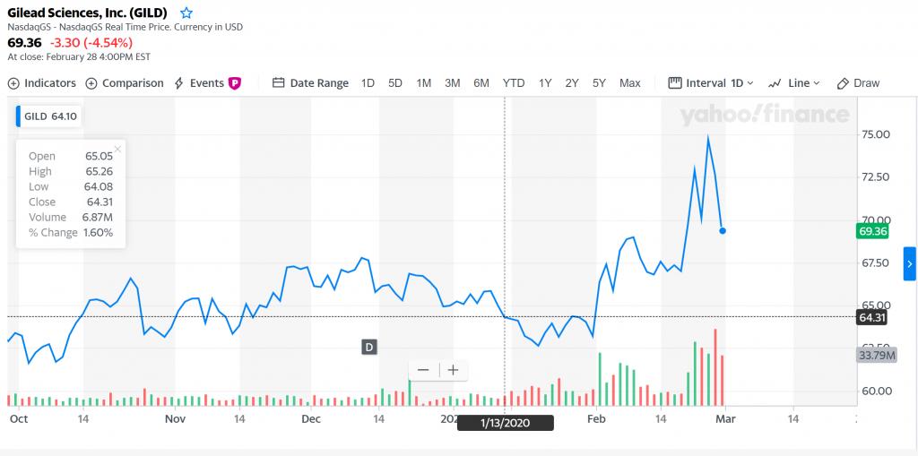 NASDAQ: GILD stock chart yahoo finance