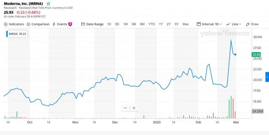 Moderna, Inc (NASDAQ: MRNA)  - Yahoo! Finance