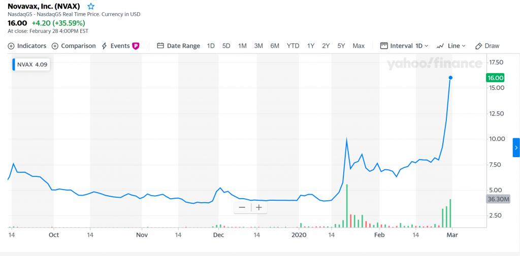 Novavax (NASDAQ: NVAX) - Yahoo! Finance